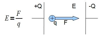 Elektrische Feldstärke Berechnen : elektrische feldst rke physik grundlagen ~ Themetempest.com Abrechnung